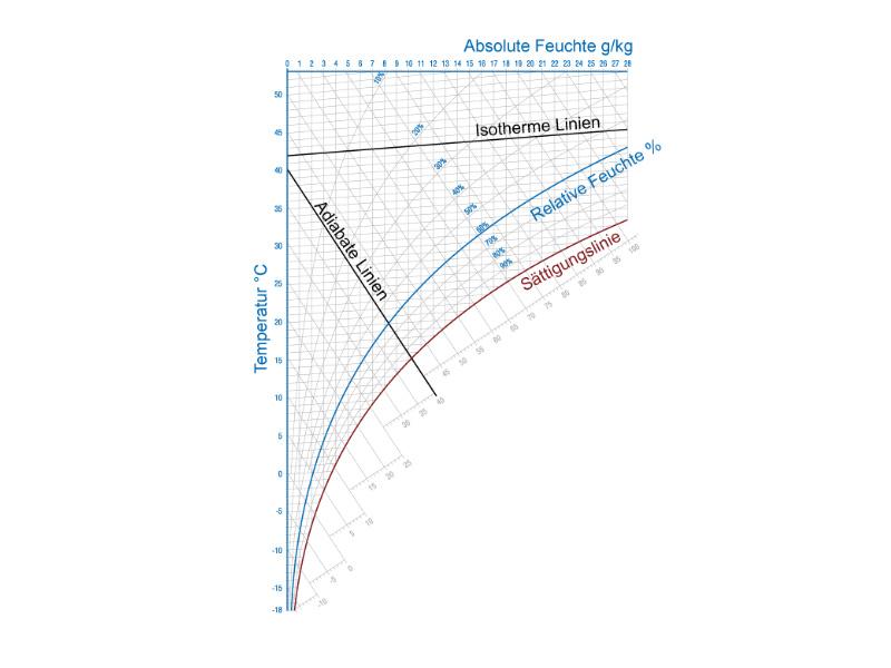 Wunderbar Diagramm Des Zweiwegschalters Bilder - Elektrische ...